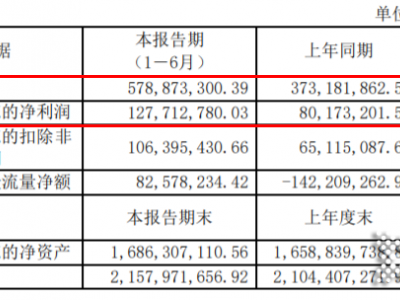 好太太上半年总营收5.79亿,同比增长55.12%