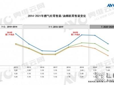 燃气灶行业的五年周期性变化